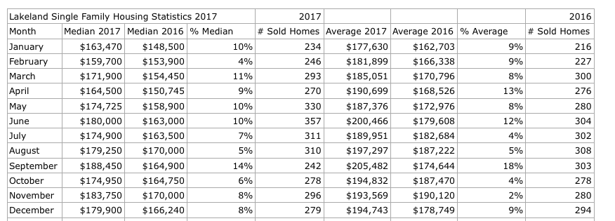 Lakeland Real Estate Market 2017