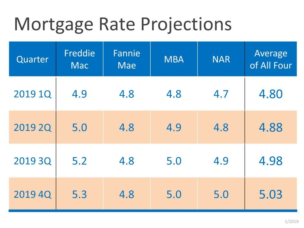 Mortgage Interest Rates 2019