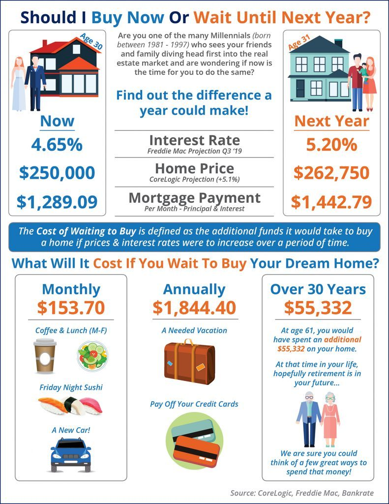How Mortgage Rates Affect Home Buying Now and Going Forward