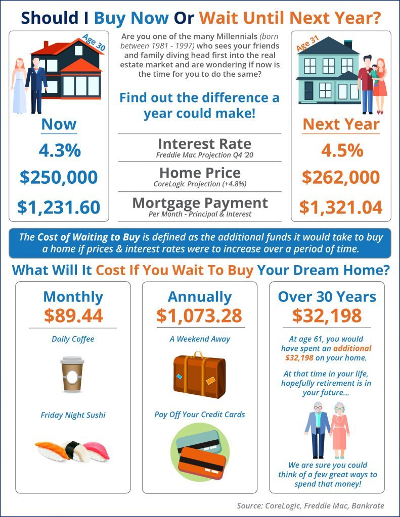 home buying now or later