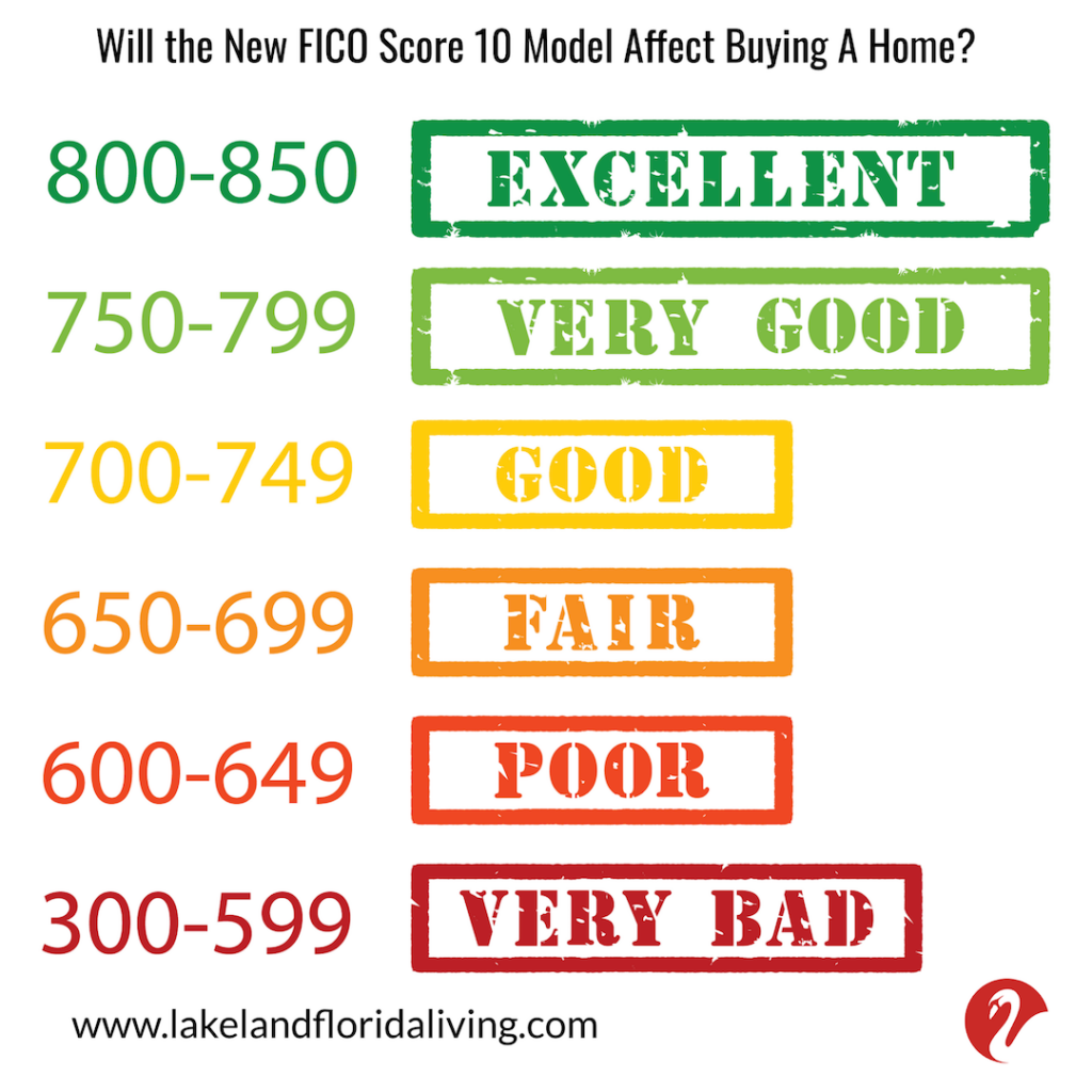 How will new FICO Score affect home buying